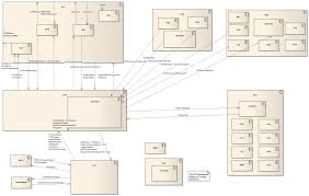 software architectural design design interior