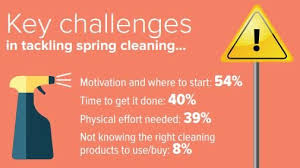 survey reveals spring cleaning habits in the u s simplemost