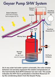 circulating pump for water heater a self pumped solar water system home power magazine