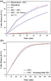 optimization and application of tio2 ti u2013pt photo fuel cell pfc
