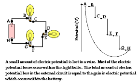 journey of a typical electron