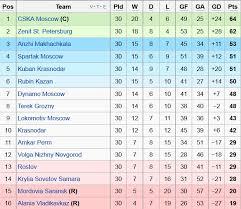 russia premier league table 2012 2013 football thread