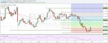 To Usd Eur Falls Despite Ez To Dollar Exchange Rate Looks