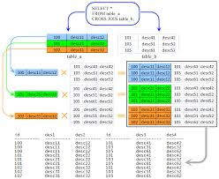 sql query join tutorial mysql cross join w3resource