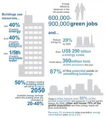 energy efficiency potential usa infographic infographic