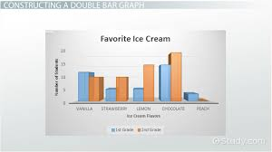double bar graph definition u0026 examples video u0026 lesson