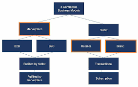 e commerce business e commerce business models top types of e commerce companies