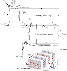 from chip to cooling tower data center modeling chip leakage
