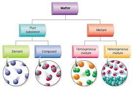 what is matter chemistry 9