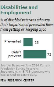 section 3 the disabled veteran pew research center