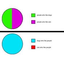 Meme Chart - memebase pie chart all your memes in our base funny memes