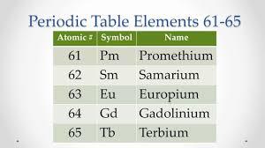 Asapscience Periodic Table Lyrics Periodic Table Elements 61 65 Memorize Repeat Youtube