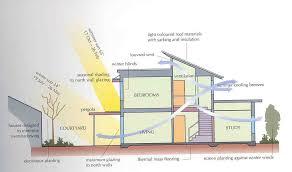 passive solar home design plans passive solar architecture heating cooling ventilation daylighting