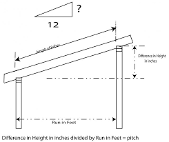 shed style roof how to determine the pitch for a shed roof rafter blue palmetto