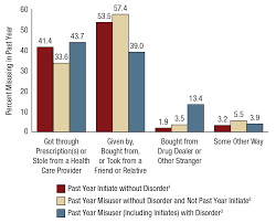 prescription drug use and misuse in the united states results