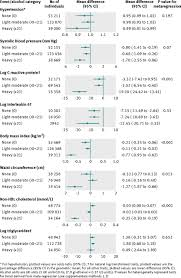 how to write a case study analysis paper association between alcohol and cardiovascular disease mendelian fig 1 meta analysis pooled estimates of the association between adh1b rs1229984 a allele carriers v non carriers and cardiovascular disease biomarkers