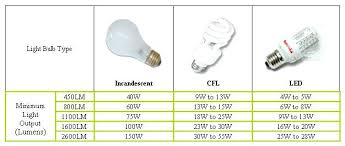 what does in led lighting what is meant by in