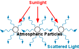 the scattering of light by colloids is called scattering of light by small particles and molecules in the atmosphere