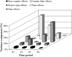 empirical analysis of host country effects in the international
