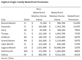 How To Calculate The Square Footage Of A House What Is Waterfront Worth Zillow Research