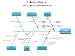 fishbone diagram maker expin memberpro co