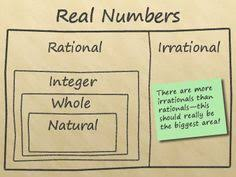 rational and irrational numbers irrational numbers number