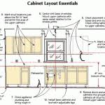 What Is The Standard Height For Kitchen Cabinets Kitchen Cabinets Height What Is The Standard Kitchen Cabinet