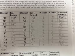 Cation And Anion Periodic Table Betterlesson Day 1 Ionic Compound Formulas