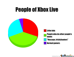 Xbox Live Meme - xbox live by b0b185 meme center
