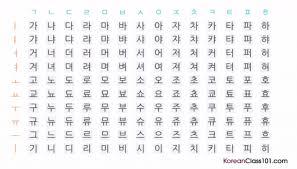 Meme Pronunciation Audio - korean pronunciation learn korean vowels consonants