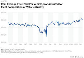 average price for a regulation continues to increase car prices the heritage foundation