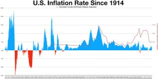 us bureau of labor statistics cpi united states consumer price index