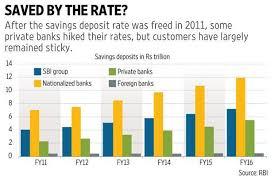 why did sbi slash its savings account interest rate livemint