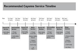 porsche cayenne service archibalds porsche cayenne service