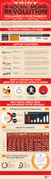 Social Media Landscape by 5 Fascinating Infographics Covering The Chinese Social Media