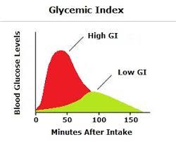 low glycemic index diet plan glycemic food index popular low