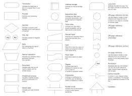 flow chart symbols create flowcharts u0026 diagrams business