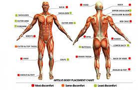 tattoo pain chart wrist tattoo pain chart how much will it hurt wild tattoo art