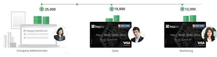 Card For Business Cards Business Expenses Prepaid Cards Corporate Expense Card U2013 Happay