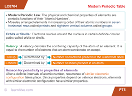 How Does The Modern Periodic Table Arrange Elements Learnhive Icse Grade 9 Chemistry Periodic Table Lessons