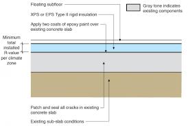 rigid foam insulation installed over existing foundation slabs