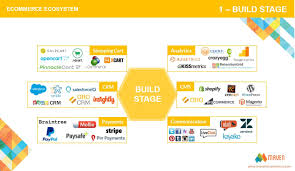 ecommerce integration stages what and when