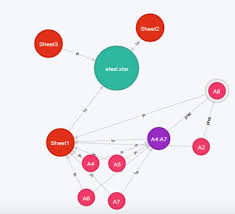 Html5 Spreadsheet Spreadsheets Are Graphs Too Neo4j Graph Database