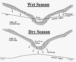 How To Drill A Water Well In Your Backyard Section 2 Deciding Where To Drill