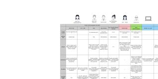 Table Ux Montse Lobos U2013 Ux Design U0026 Strategy