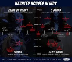 indy haunted house guide