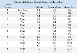 Sq Feet To Meters How Much Living Space Does The Average Household Have In Japan Blog