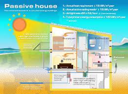 Passive Solar Home Design Concepts Passive House Info Graphic Ergonomics Pinterest Passive