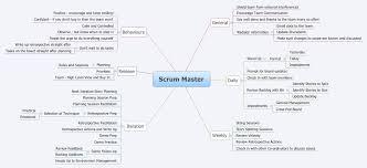 Map Testing Practice Scrum Master Mind Map