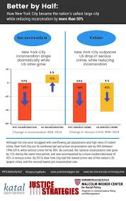 New York City Crime Rate Map by Nyc Jail Prison Incarceration Rates Drop By 50 As Crime Falls
